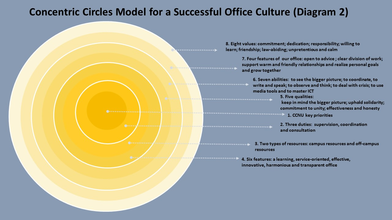 Concentric circles model for a successful office culture general author general office editor general office december 7 2016 pooptronica Choice Image